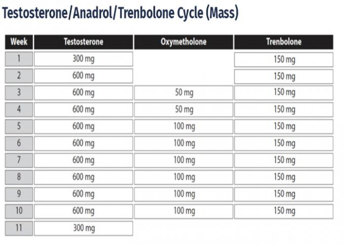Healthy Testosterone Cycle Male Enhancement Steroids For Grow Muscle